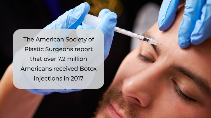 The American Society of Plastic Surgeons report that over 7.2 million Americans received Botox injections in 2017