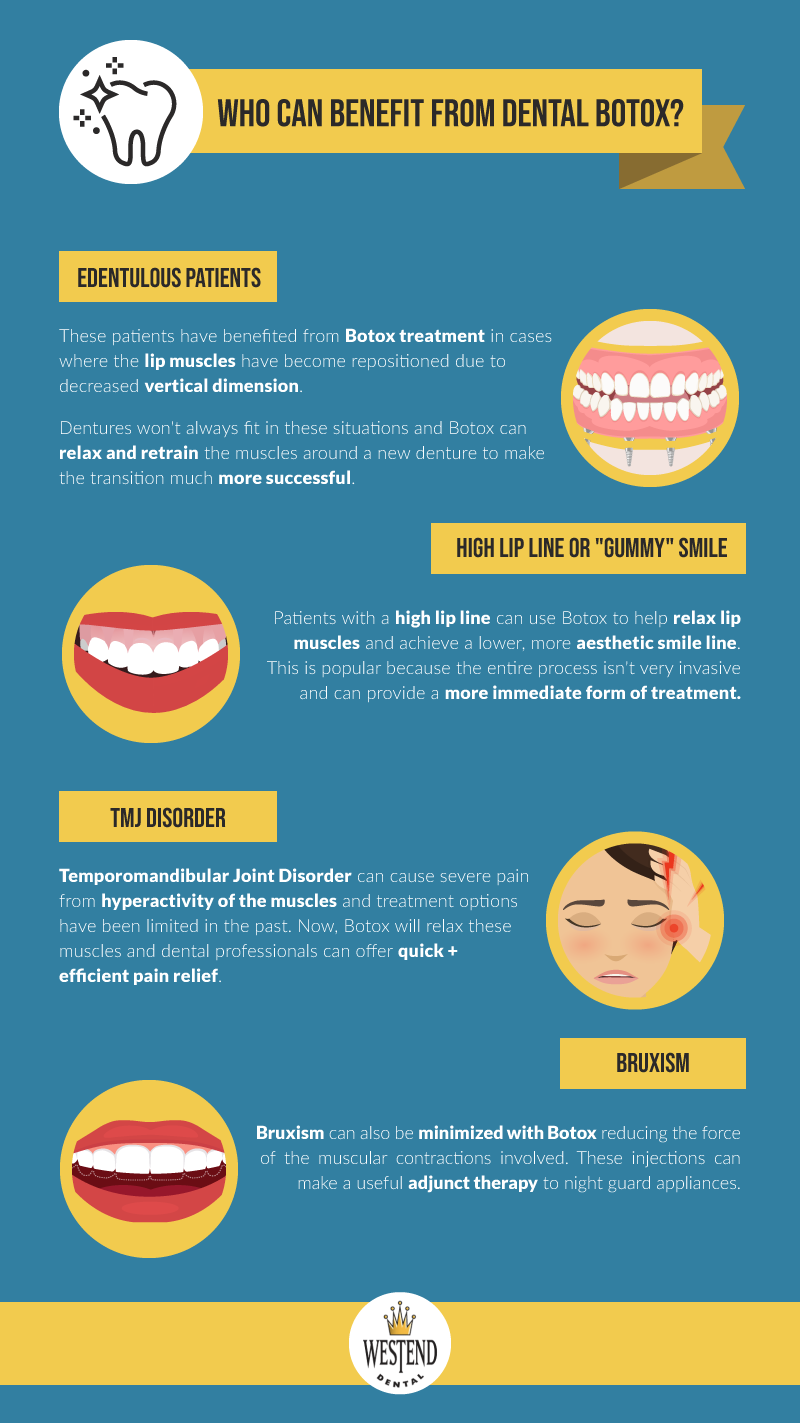 Uses for Botox in Dentistry infographic